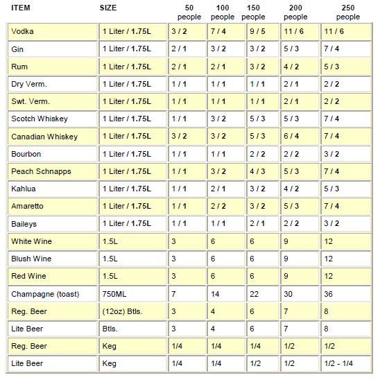 Chart For Determining How Much Alcohol To Wedding Reception