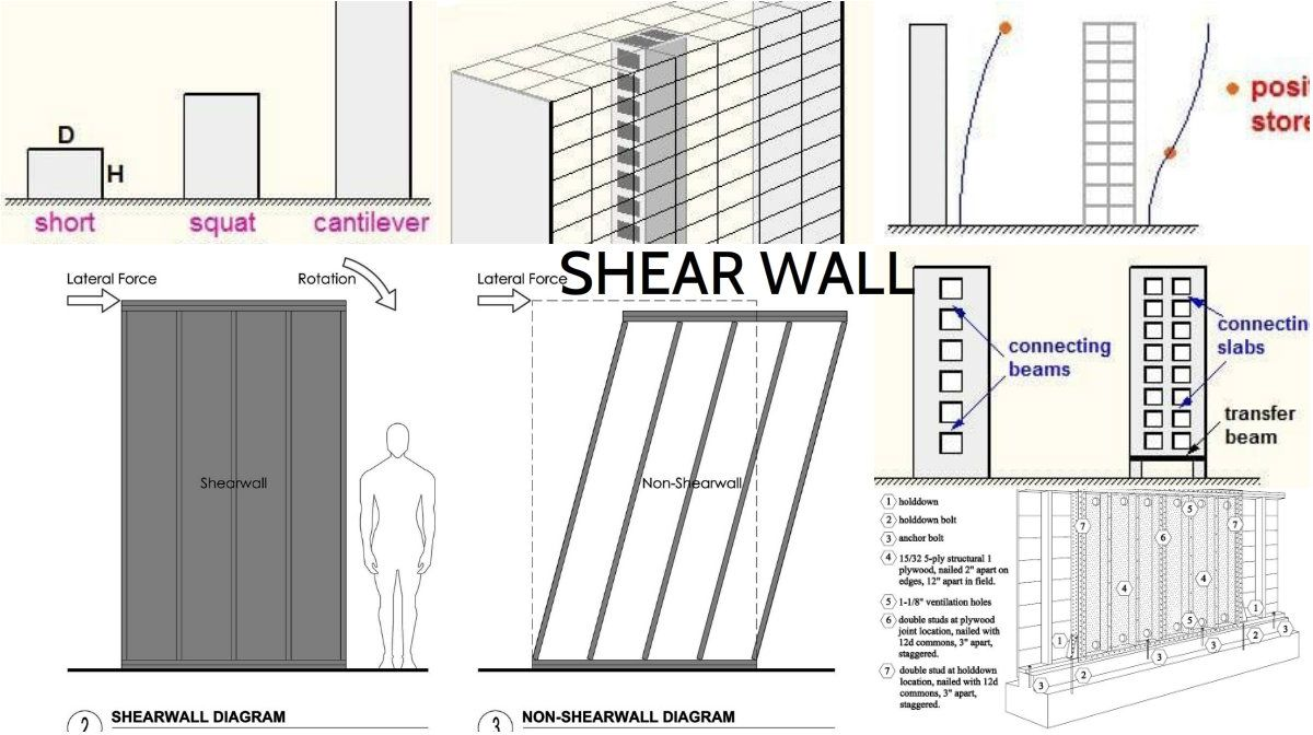 Shear Wall And The Effects Of The Wind Forces Architecture Admirers