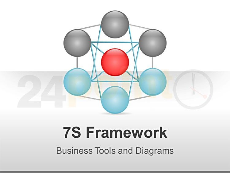 McKinsey 7S Framework - Editable PPT Slides These 16