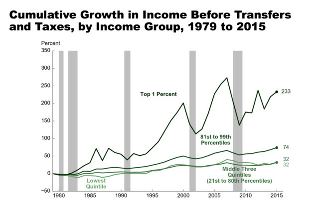 The Income Of The Top 1 Percent Of Income Earners Has Grown Much Faster Than The Income Of Even The Top 20 Percent College Admissions Things To Come