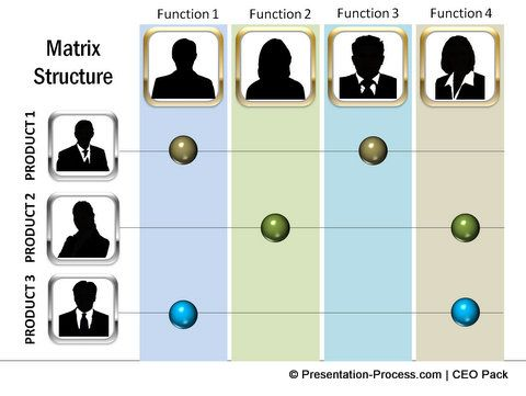 matrix structure reporting template from PowerPoint CEO pack - horizontal organization chart template