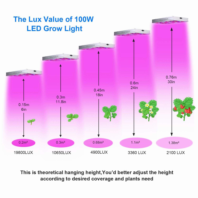 Led Plant Grow Light Asundom Full Spectrum 100w Pro Aluminum