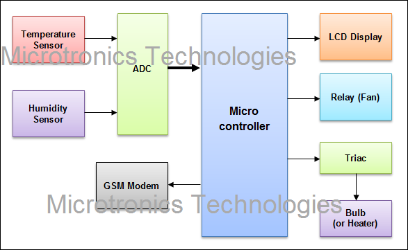 Gsm Technology Thesis