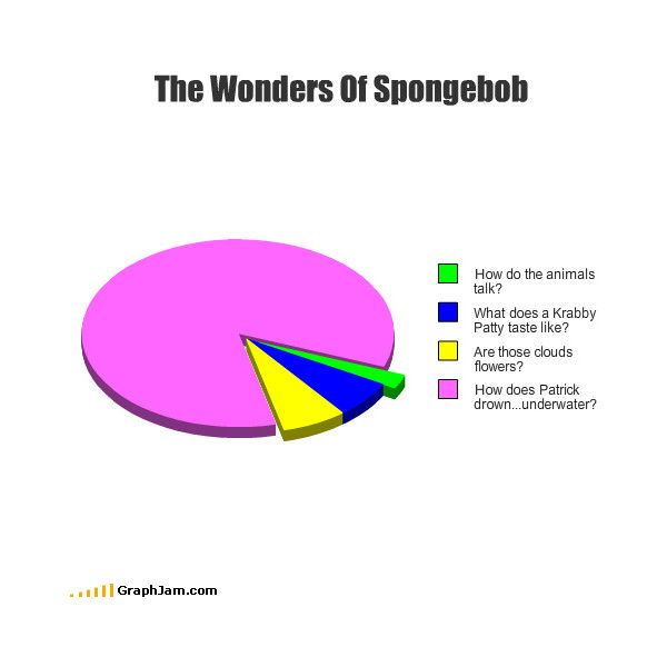 Lol Pie Chart  Liked On Polyvore  Polyvore    Pie