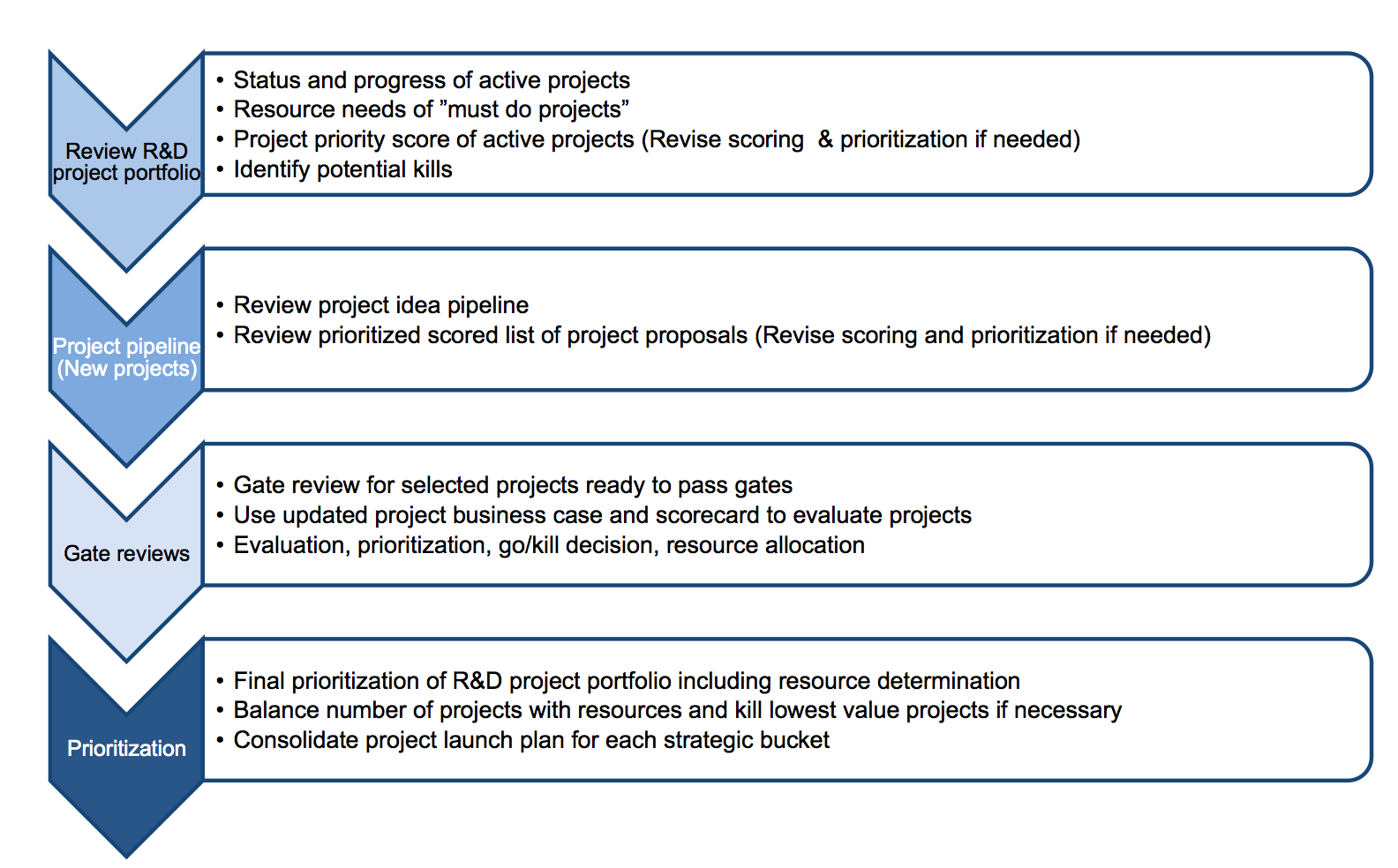 example prioritization process project portfolio management