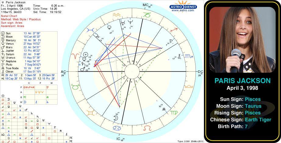 Paris Jackson Birth Chart Http Www Astrologynewsworld Com Index Php Galleries Celeb Gallery Item Paris Jackson Astrology B Birth Chart Natal Charts Chart