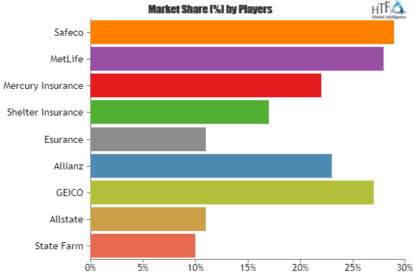 Renters Insurance Market To Witness Massive Growth By 2025 State Farm Allstate Geico Allianz Esurance State Farm Renters Insurance Esurance
