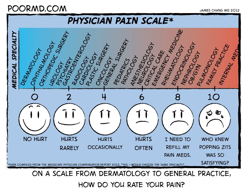 I have chosen to scale physician pain according to how each
