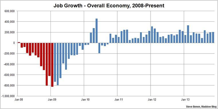 Job growth picks up steam unemployment drops job this