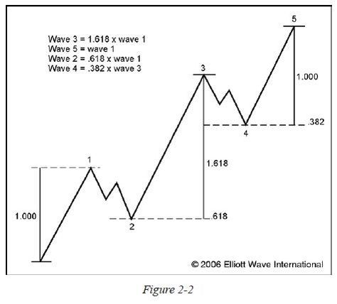 Day trading crypto using wave theory