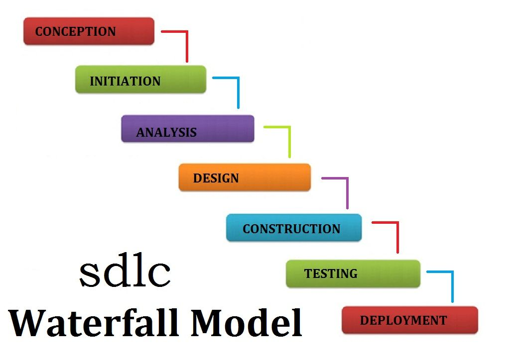 Software development methodologies for small and large business android ccuart Choice Image