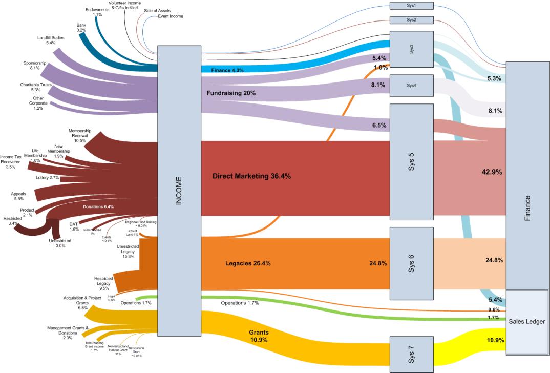 Pin by Megan Beange on amdcarleton | Sankey diagram, Diagram, Data visualization