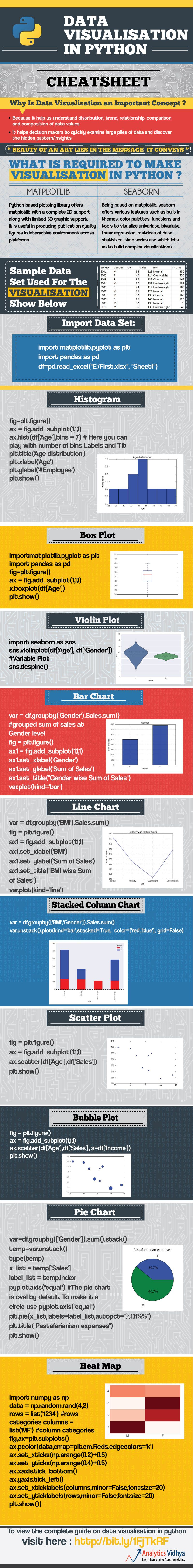 Cheat Sheet: Data Visualisation in Python – Data Science Central