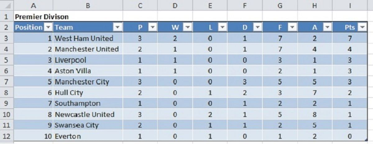 I will create a Sports League Table Generator in Excel for $5 - excel spreadsheets templates