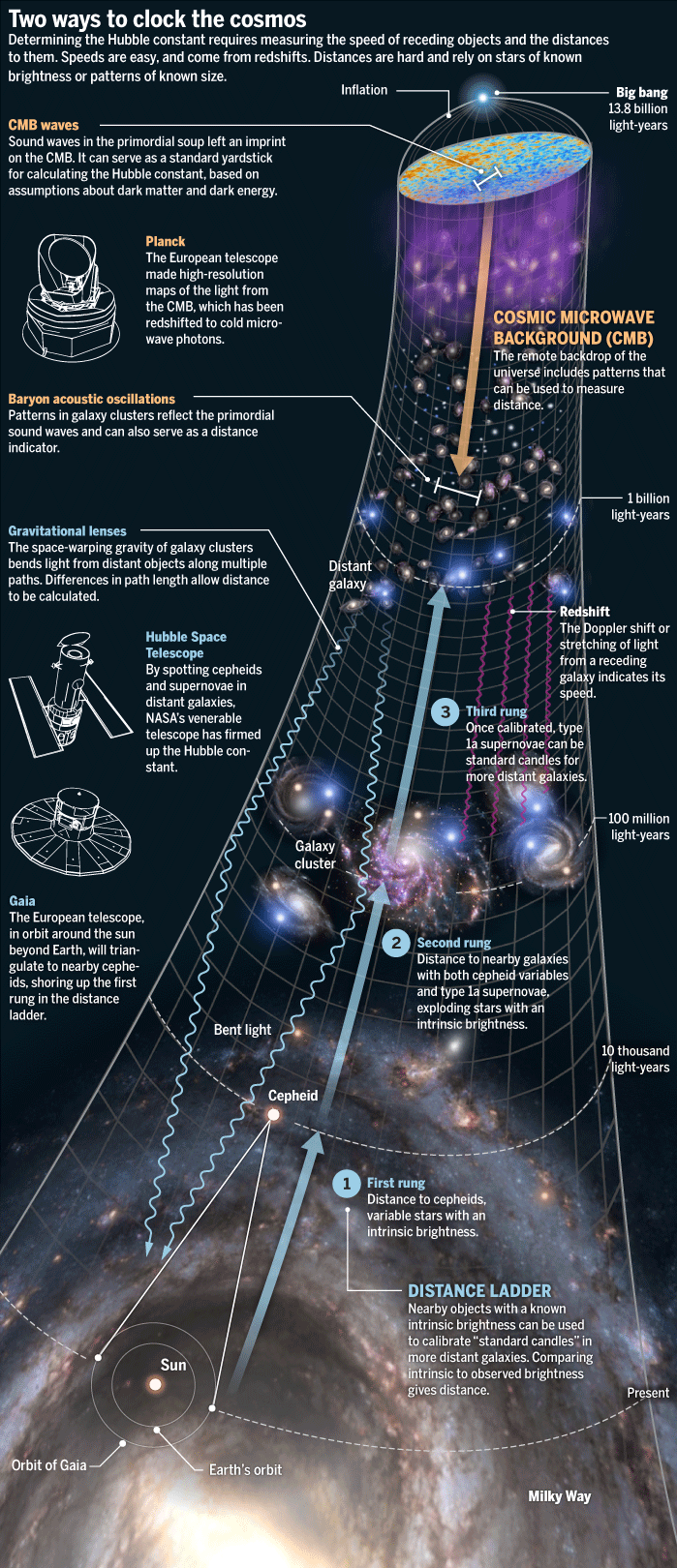 A recharged debate over the speed of the expansion of the universe a recharged debate over the speed of the expansion of the universe could lead to new fandeluxe Choice Image