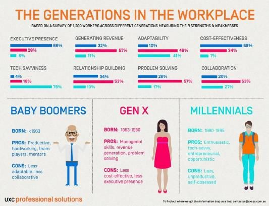 Baby boomers, Gen X and Millennials in the workplace ...