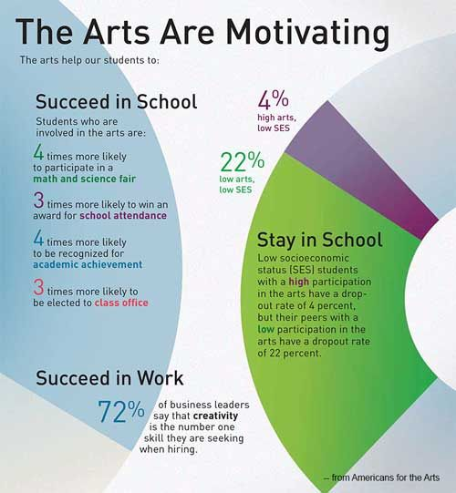 Arts Education Data Helps Fight To Keep #Arts In Schools