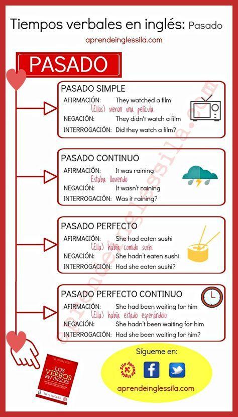 Tiempos Verbales En Ingles Tiempos Verbales En Ingles Como Aprender Ingles Basico Aprender Ingles