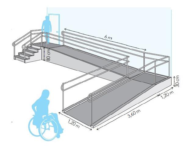 C mo dise ar correctamente una rampa arquitectura for Dimensiones arquitectonicas