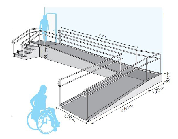 C mo dise ar correctamente una rampa arquitectura for Medidas de un carro arquitectura
