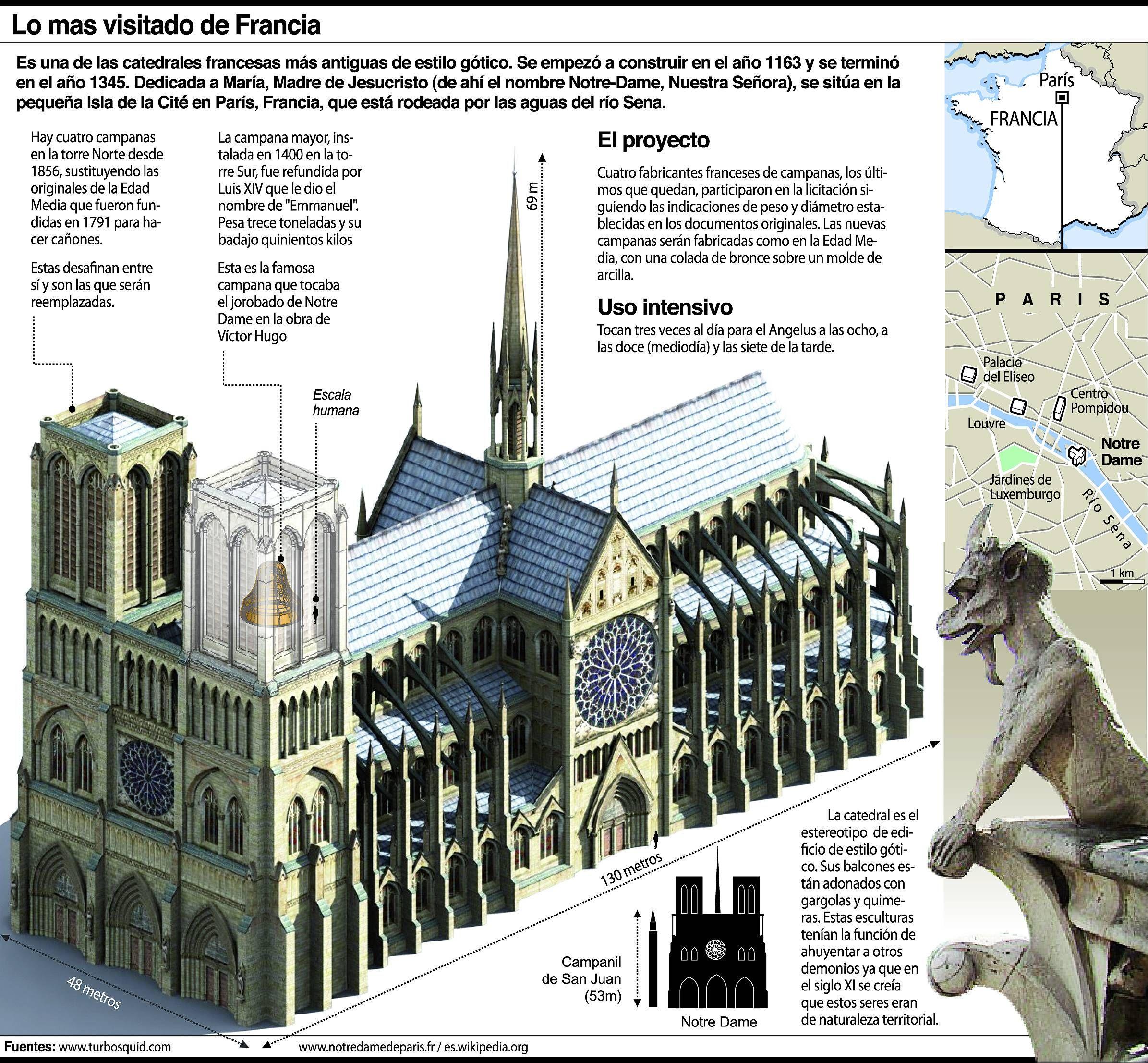 Catedral De Notre Dame Architecture History Cathedral Architecture Historical Architecture