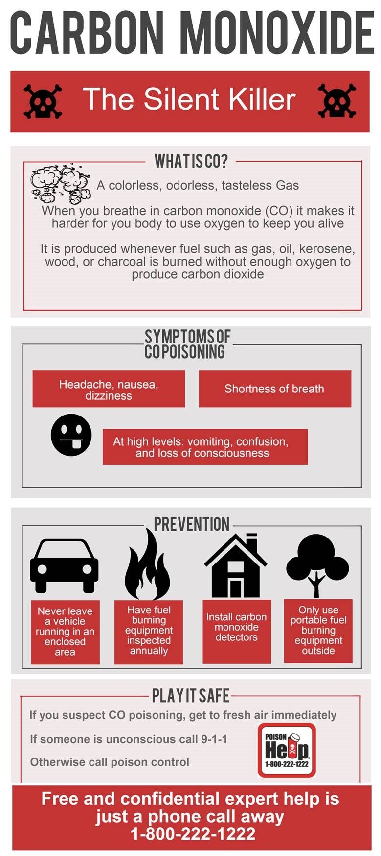 graphic highlighting potential dangers of carbon monoxide