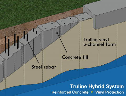 Truline Seawall System 480x367 In 2020 Building A Retaining Wall Sea Wall Retaining Structure