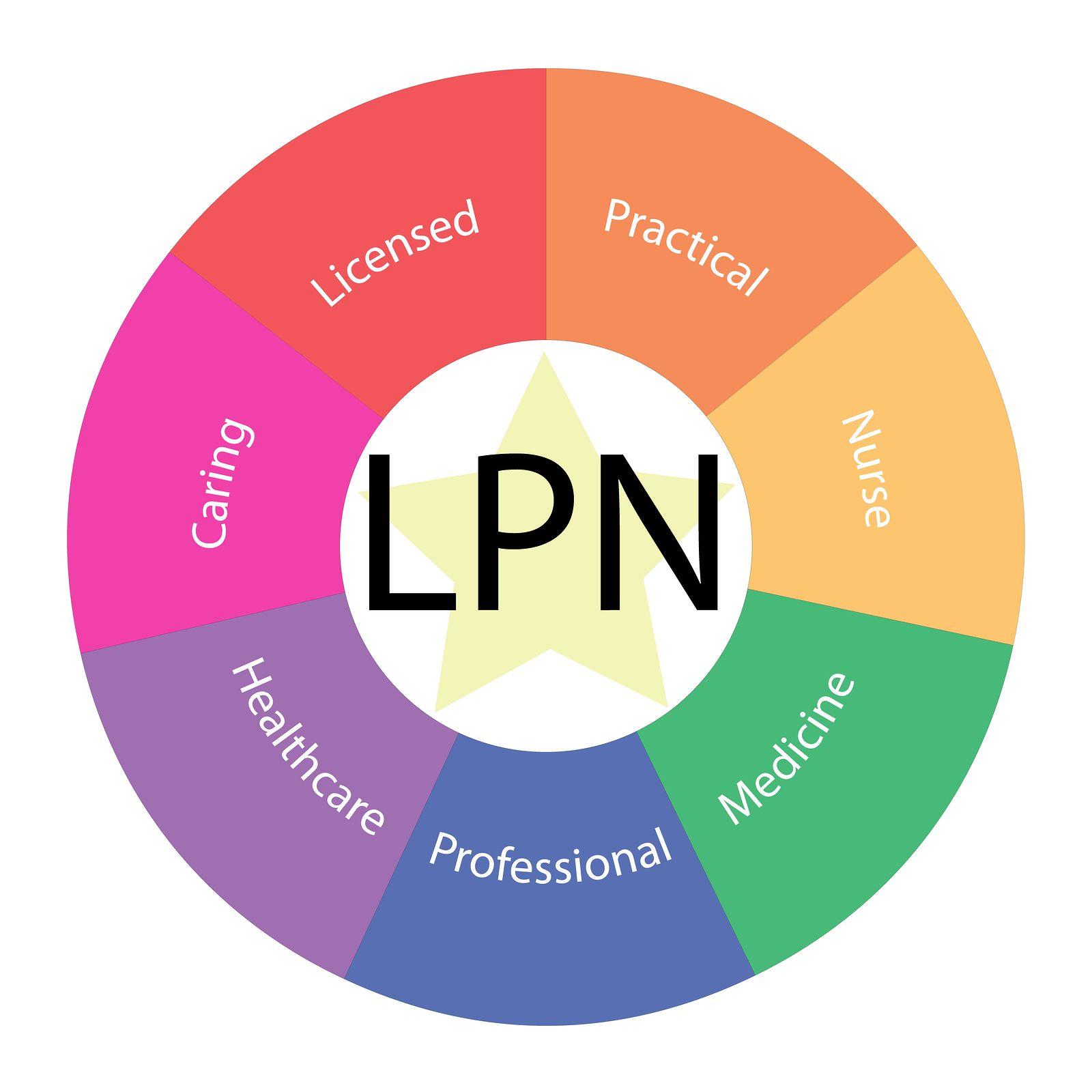 LPN Programs Licensed Practical Nurse Nursing programs