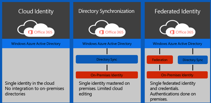 Azure Active Directory Aad An Ultimate Ad Placement For Hybrid Scenarios Esx Virtualization Active Directory Azure Active