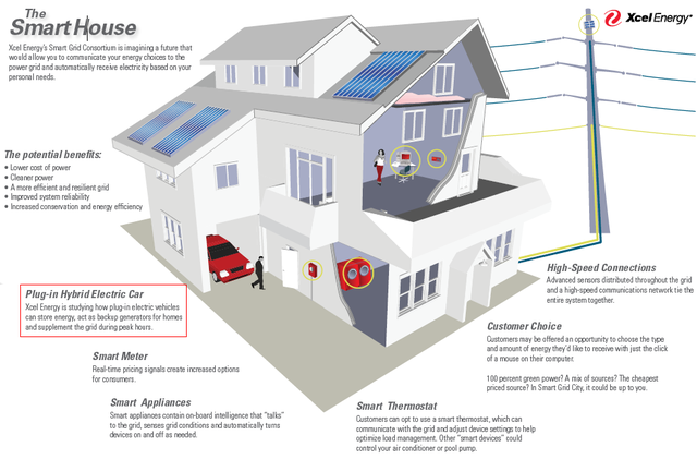 Some smart home energy monitoring ideas.