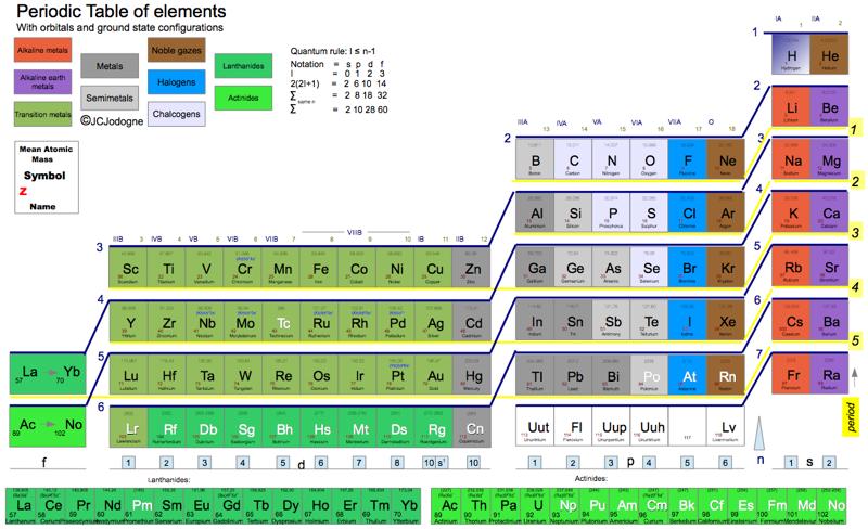 Jodognes janet new color periodic table 2014 periodic tables of jodognes janet new color periodic table urtaz Images