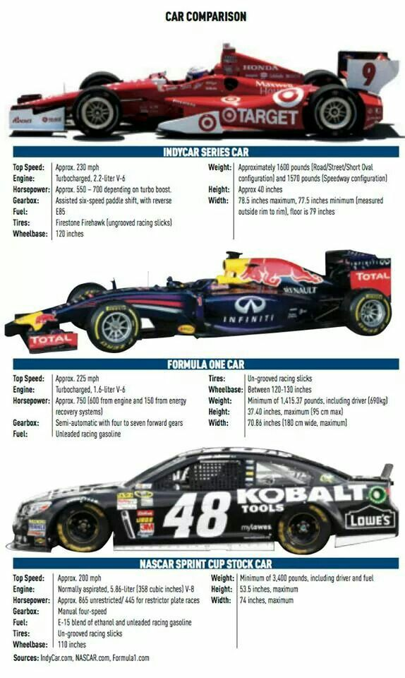 Car Comparison Formula 1 Indycar Nascar Indy Cars Indycar Series Car