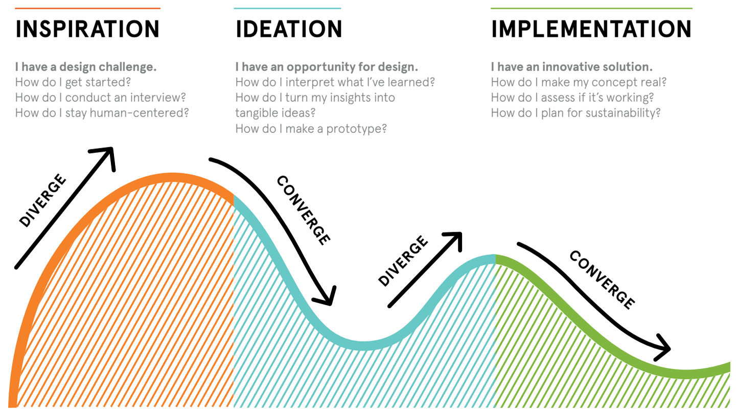ideo the organization and management innovation Question mgmt 6101-spring '16 innovation and management of change dr louis jourdan ideo case 1 how would you characterize ideo's process, organization.