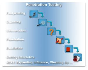 Penetration testing (also called pen testing) is the practice of ...