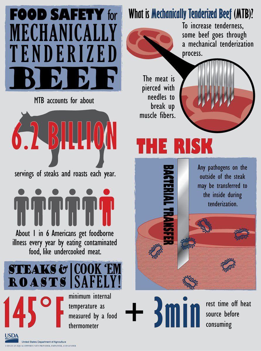 USDA Food Safety (USDAFoodSafety) Twitter Food safety