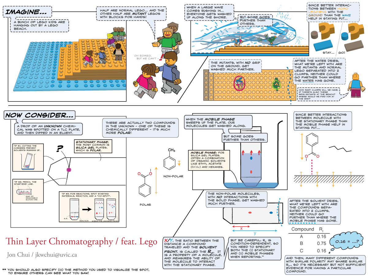 A Comic Explaining How Thin Layer Chromatography Works