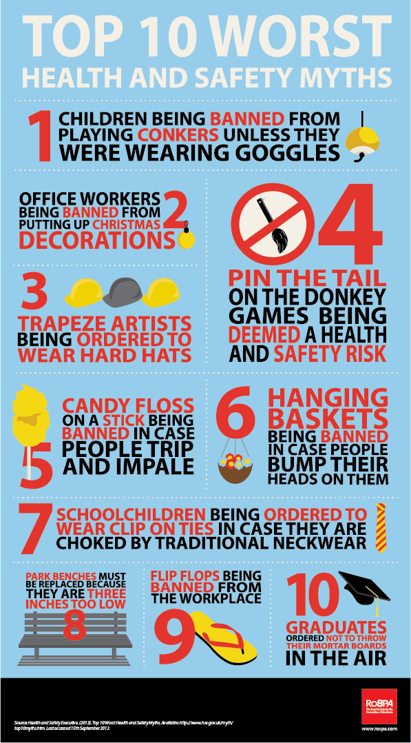 Top 10 Most Shocking Health Safety Myths Workplace Safety Topics Health And Safety Poster Health And Safety