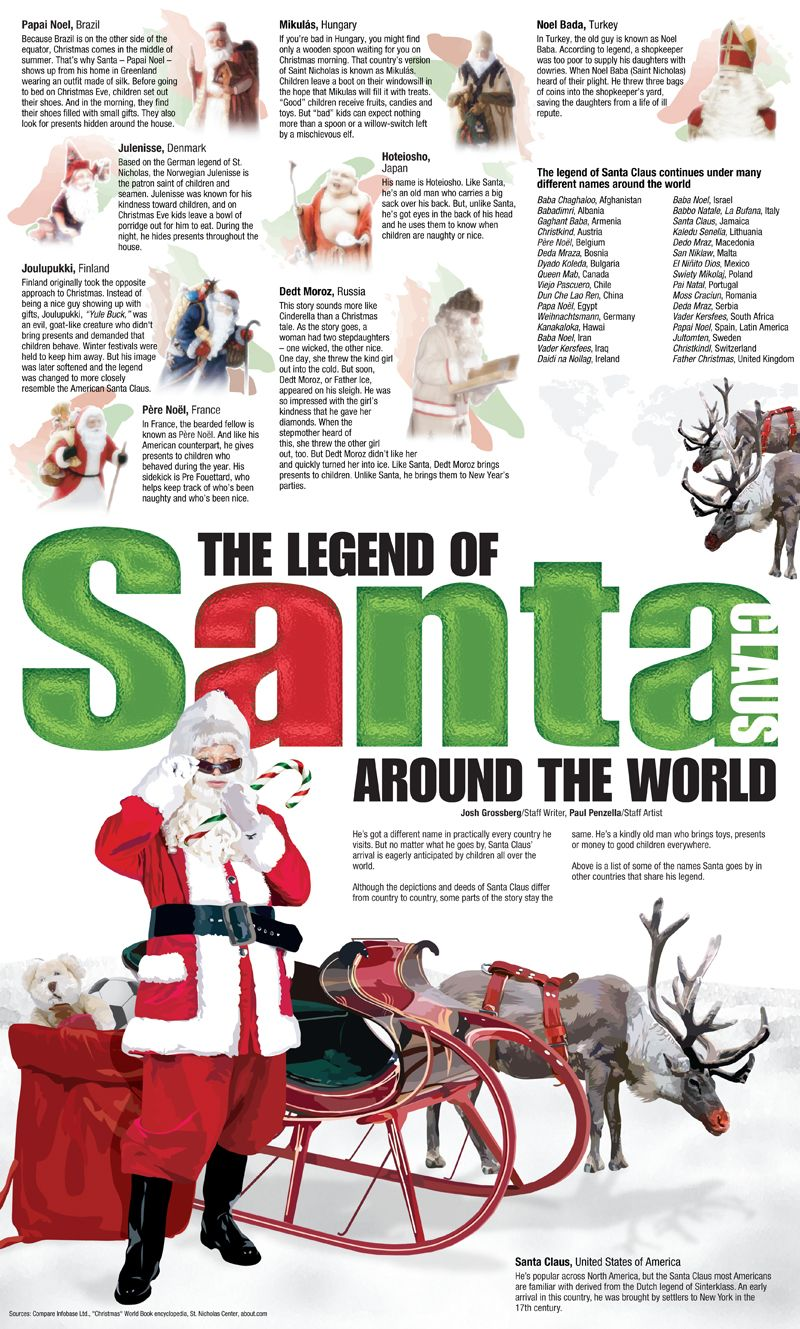 Santa around the world History of santa claus, Ward