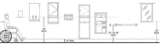 A Practical Guide To 2010 Ada Compliant Restroom Design