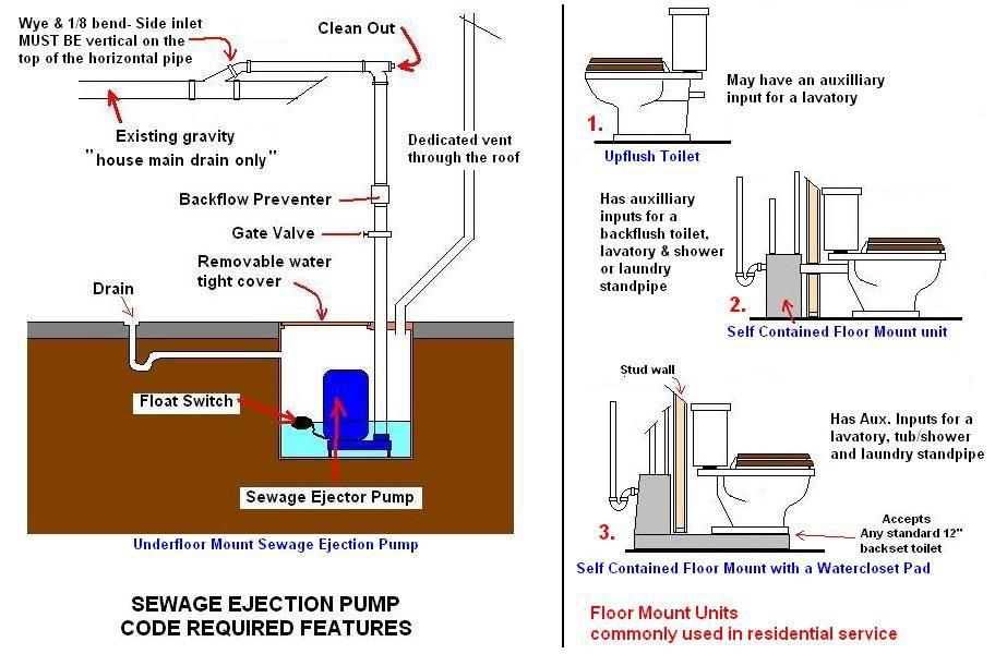 Pin by Karina Anda Henry on arch_det_PLUMBING   Sewage