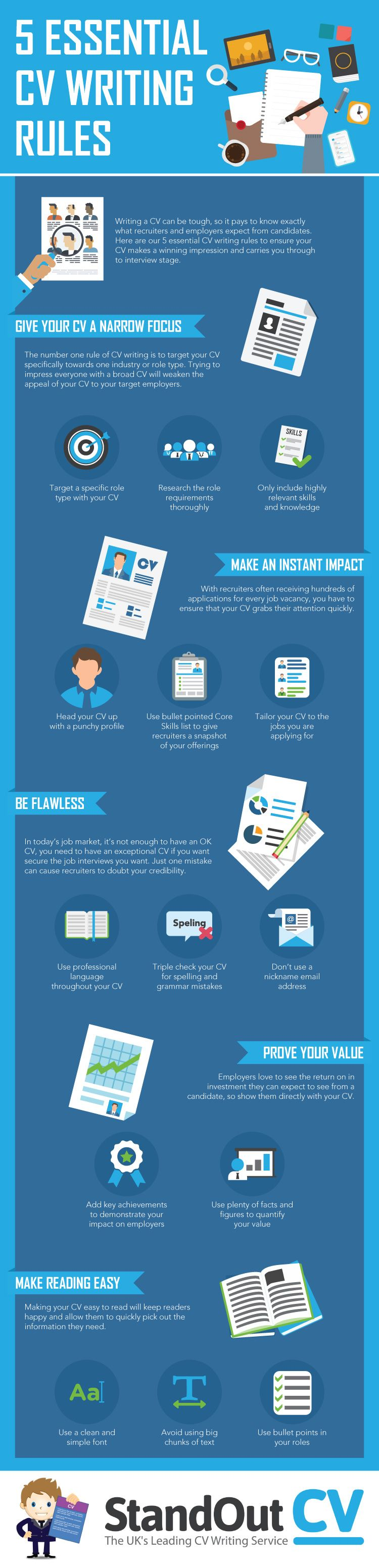 5 Essential CV Writing Rules Infographic    Http://elearninginfographics.com/5