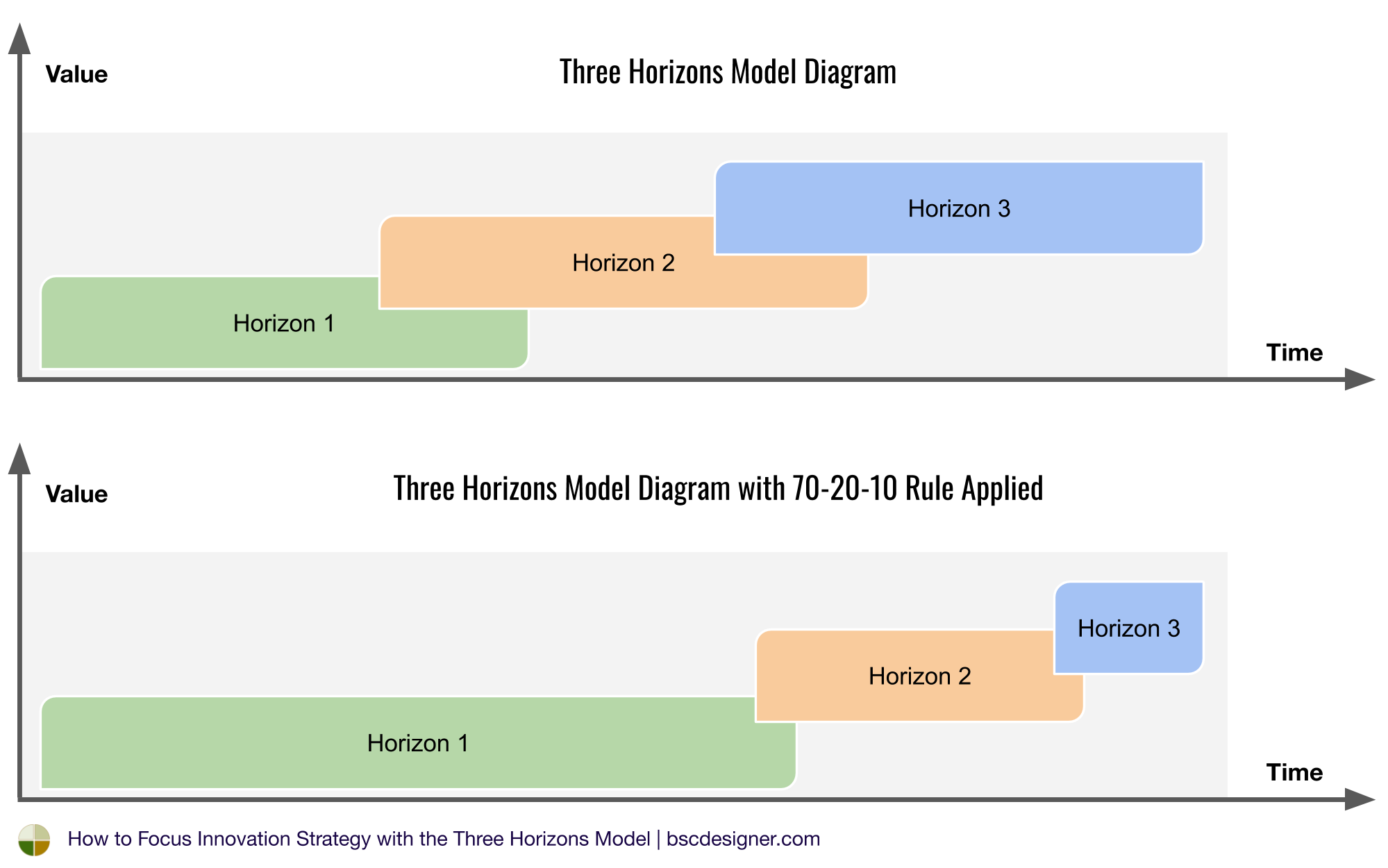 How to Focus Innovation Strategy with the Three Horizons
