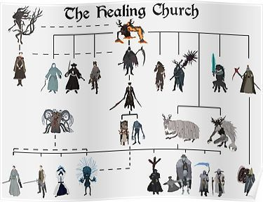 Bloodborne - The Healing Church  Posters