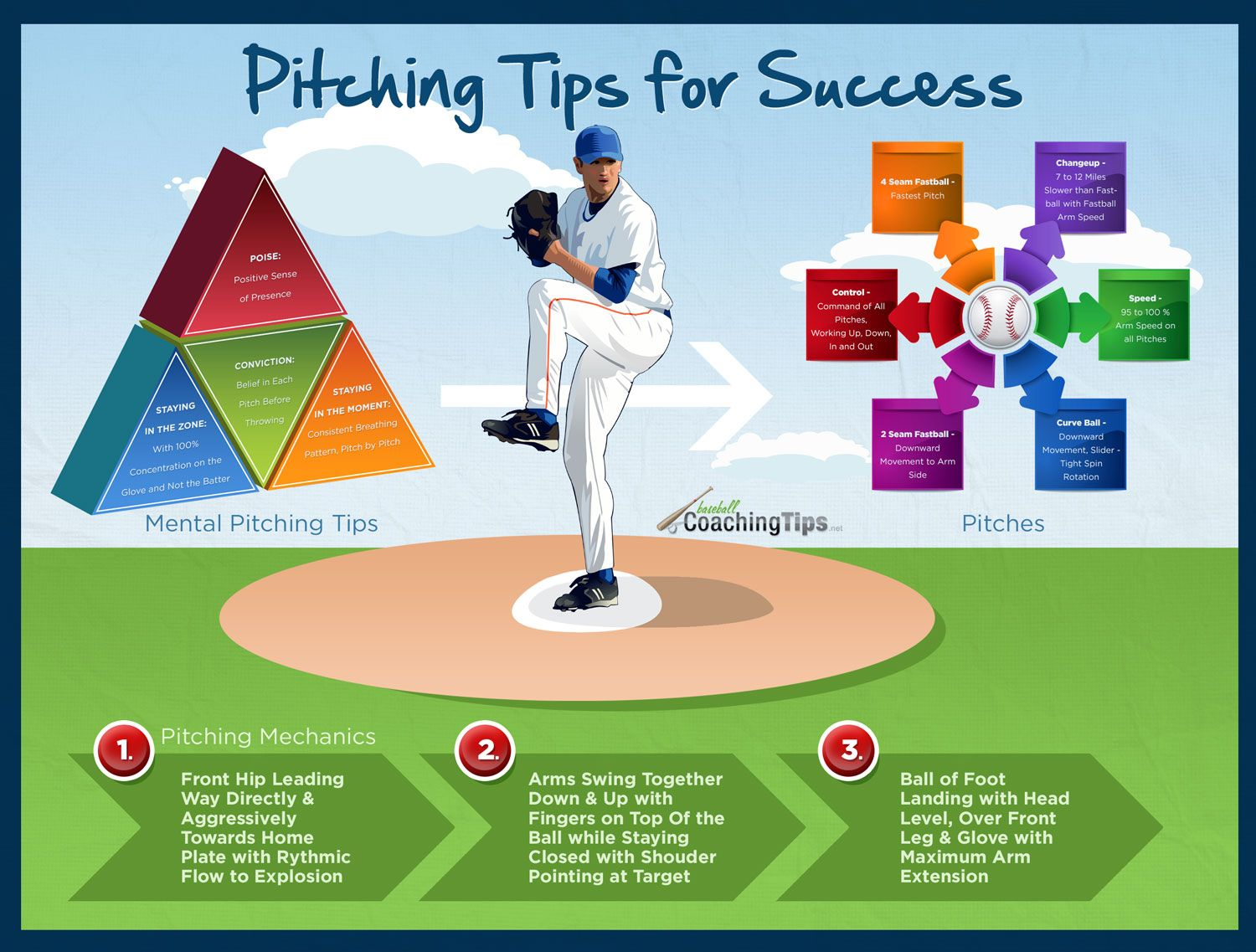 Pitching Tips For Success Baseball Coaching Tips Baseball Tips Baseball Training Baseball Injuries
