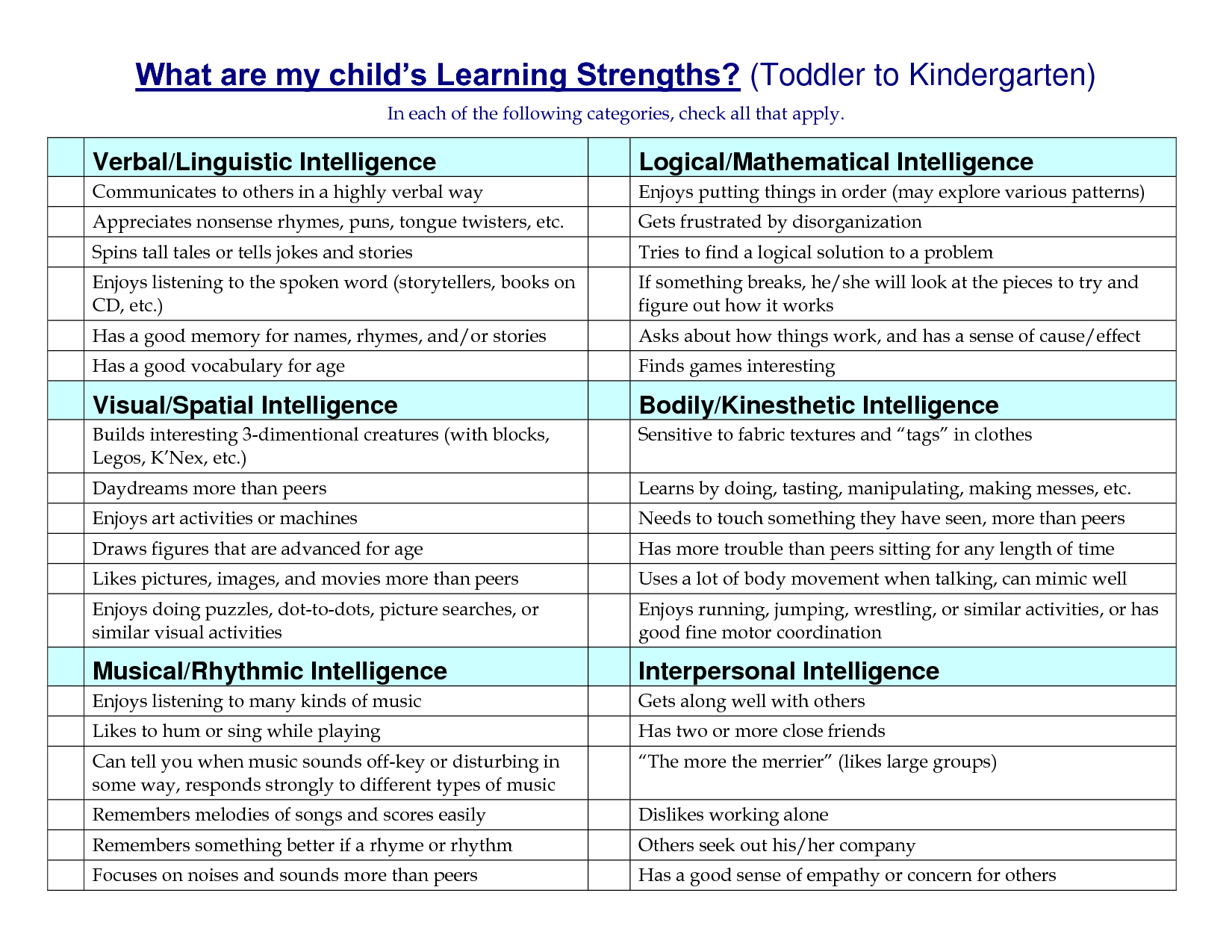 image regarding Howard Gardner Multiple Intelligences Test Printable identified as A number of Intelligences Analysis Identical Key phrases
