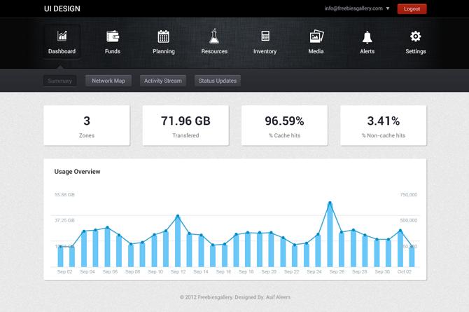 Dashboard UI Design - PSD Template