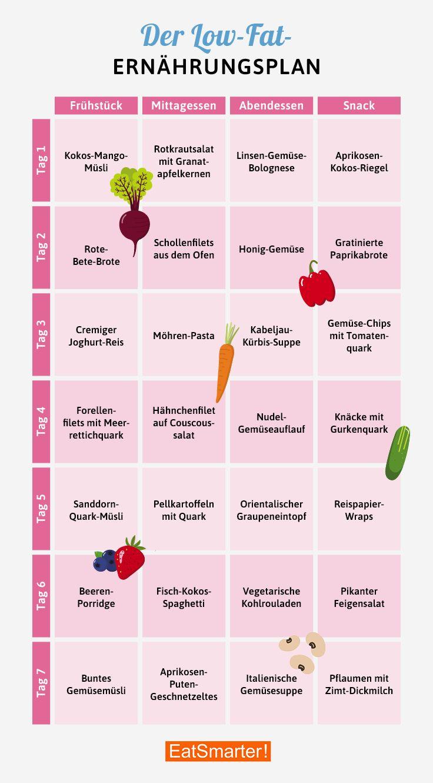 Photo of Ernährungsplan Low-Fat-Diät