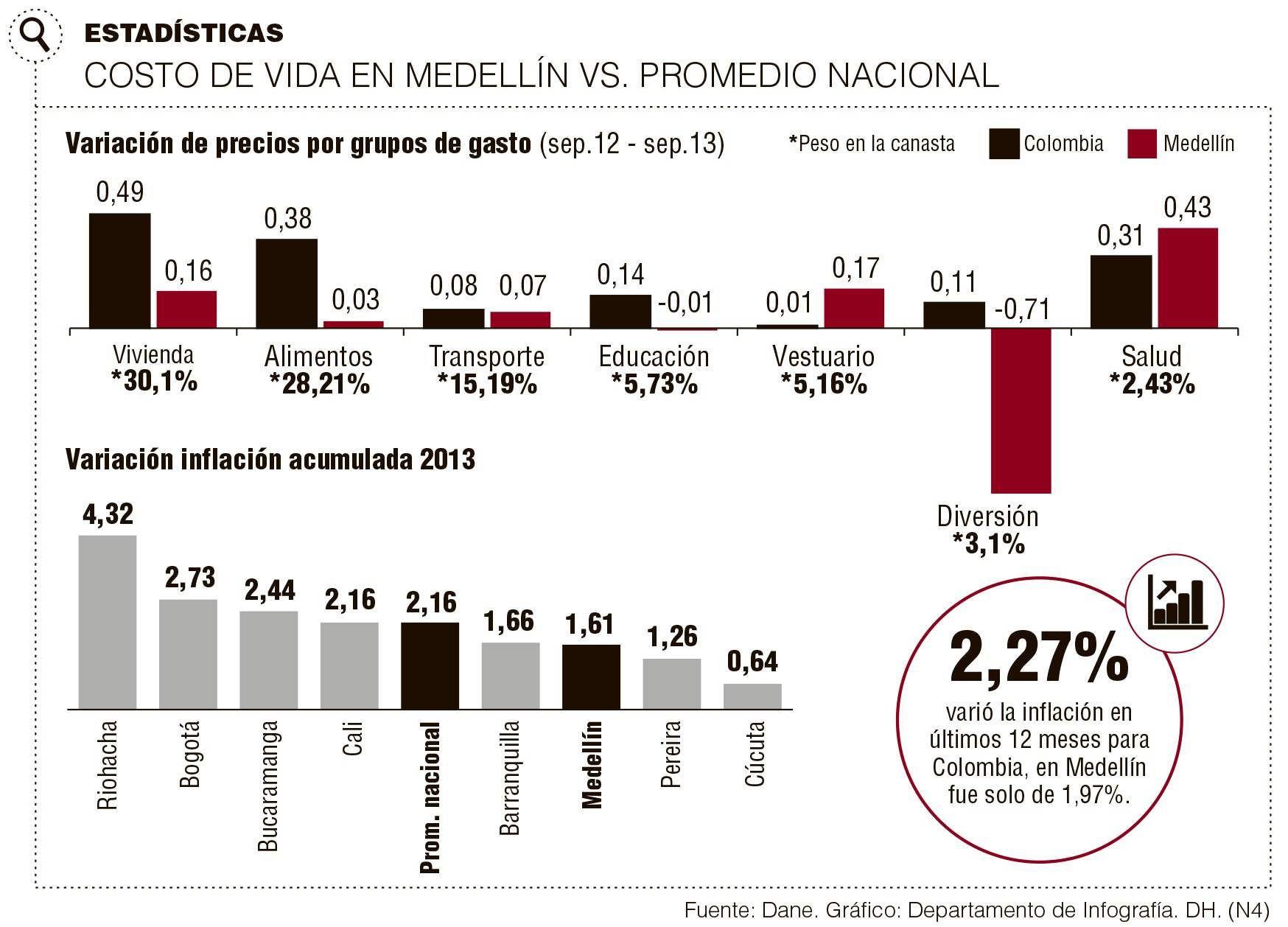 Costo de Vida en Medellín Vs. Promedio Nacional #Población