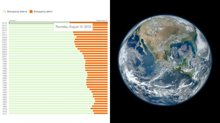 Earth Overshoot Day keeps getting earlier - We are ...