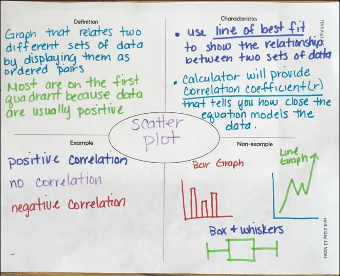 Scatter Plot Frayer Model - Algebra 1 | Algebra 1 | Pinterest
